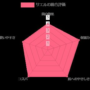 サエルレーダーチャート