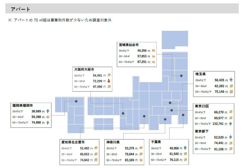 2021年3月 全国主要都市の「賃貸マンション・アパート」募集家賃動向